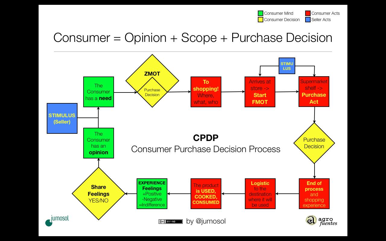 El proceso de decisión de compra del Consumidor
