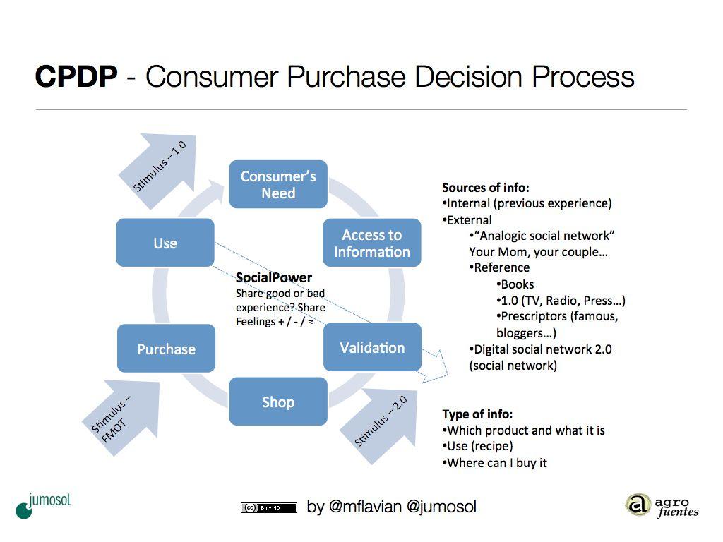¿Cual es tu forma de tomar decisiones al comprar?