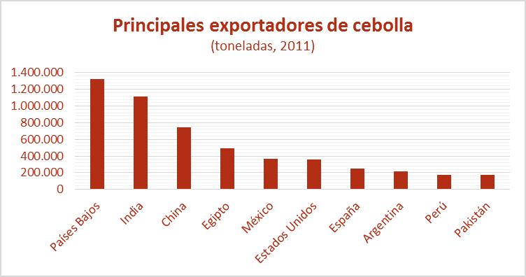 principales exportadores de cebolla