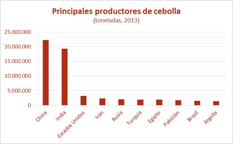 productores de cebolla, toneladas